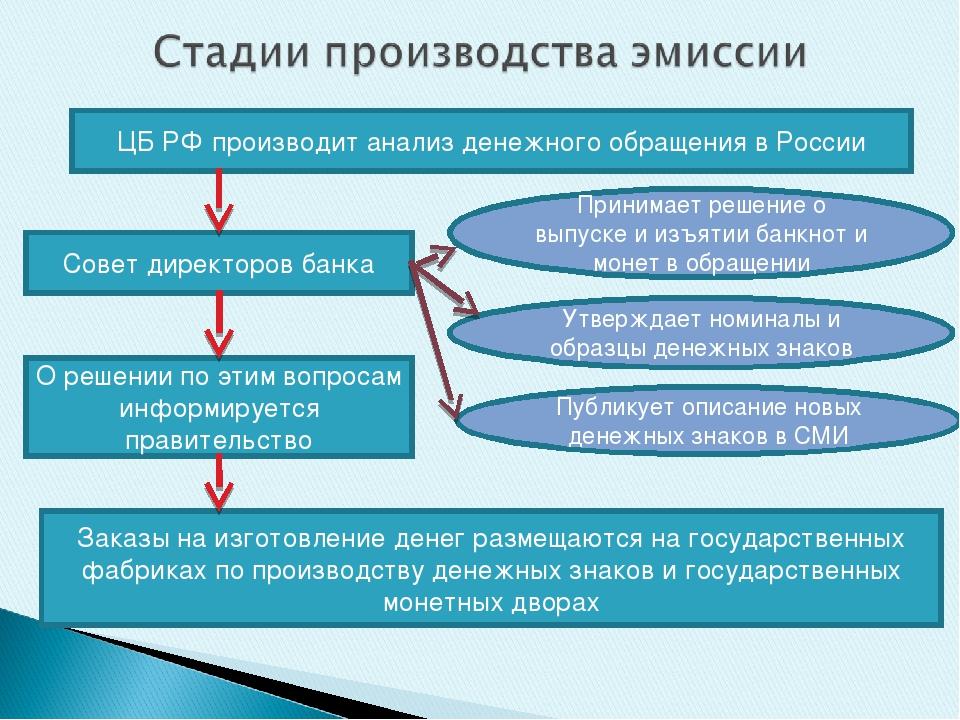 ЦБ РФ производит анализ денежного обращения в России Совет директоров банка П...