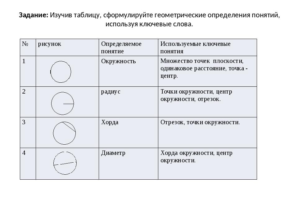 Задание: Изучив таблицу, сформулируйте геометрические определения понятий, ис...