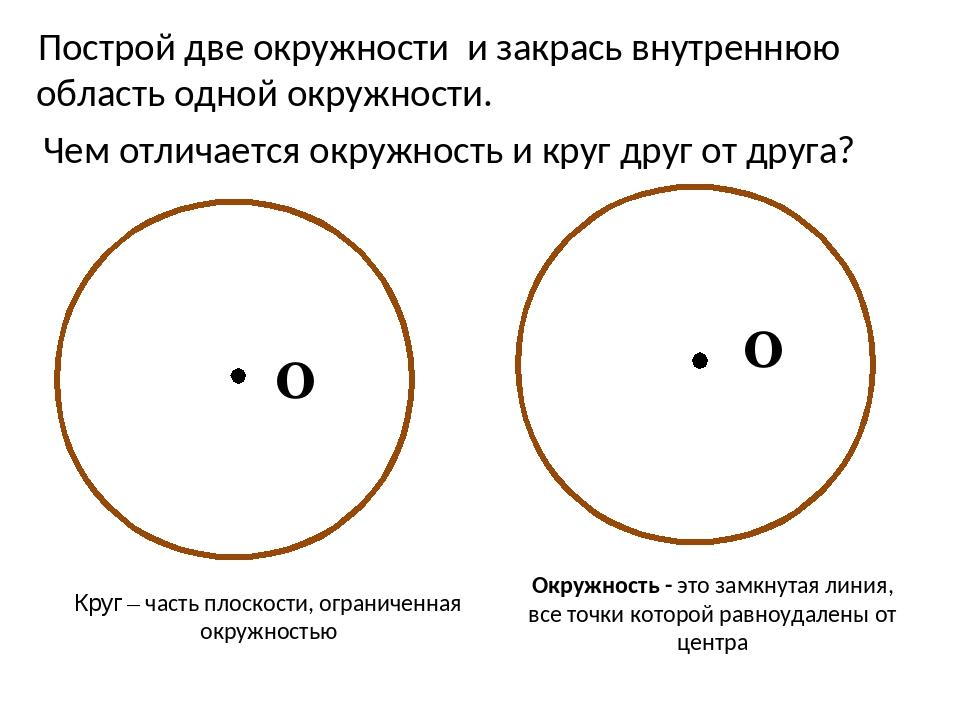 Круг – часть плоскости, ограниченная окружностью Окружность - это замкнутая...
