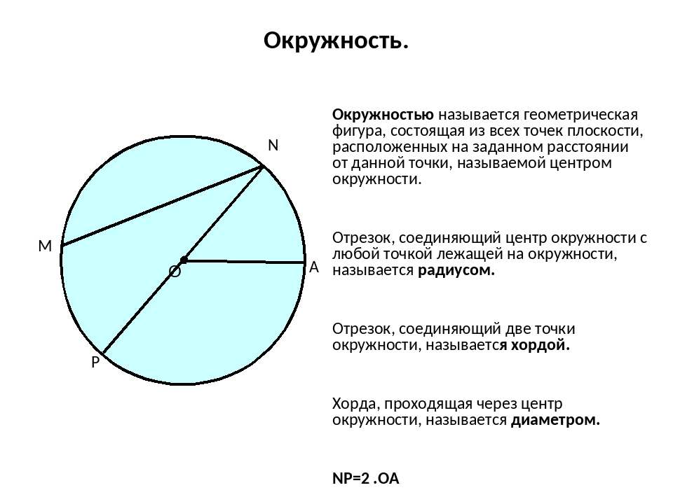 Окружность. Окружностью называется геометрическая фигура, состоящая из всех...