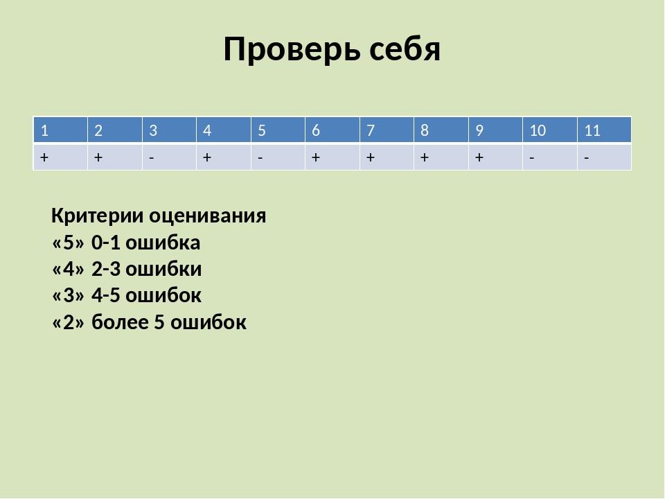 Проверь себя Критерии оценивания «5» 0-1 ошибка «4» 2-3 ошибки «3» 4-5 ошибок...