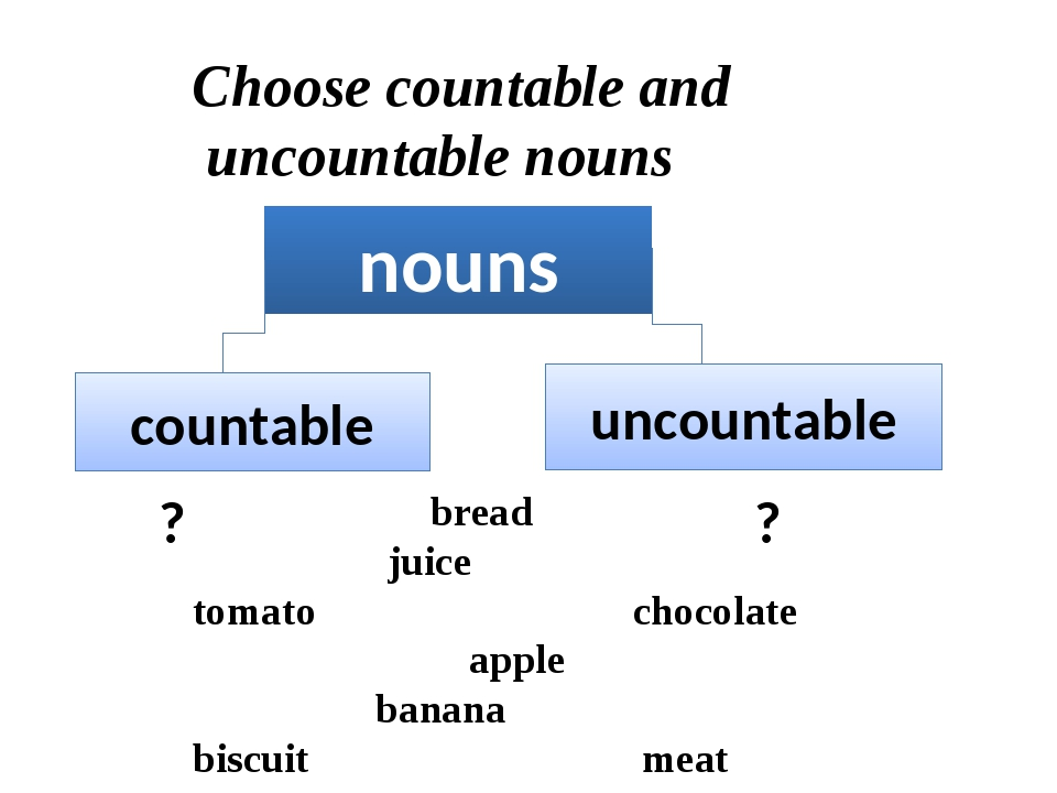 Choose countable and uncountable nouns bread juice tomato chocolate apple ba...