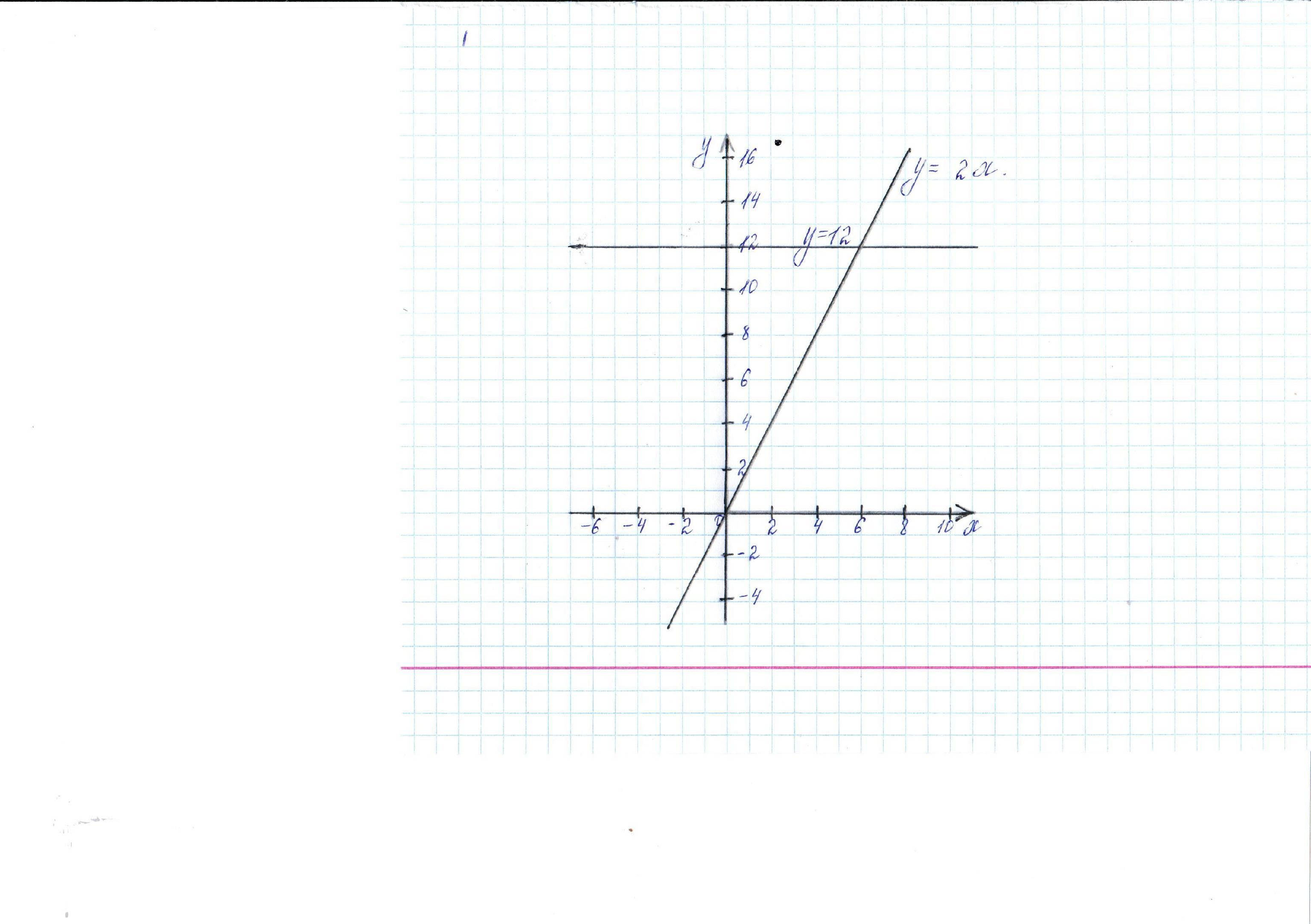 Графический метод решения задач доклад решение задач типа 11 гиа по информатике