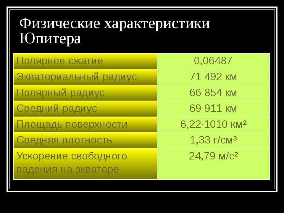 Физические характеристики Юпитера Полярное сжатие 0,06487 Экваториальный ради...