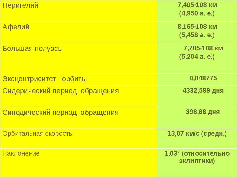 Перигелий 7,405·108км (4,950 а. е.) Афелий 8,165·108км (5,458 а. е.) Большая...