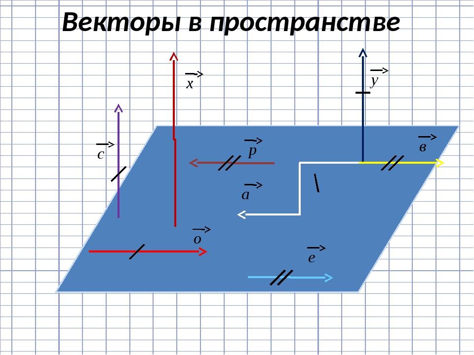 Векторы в пространстве х у р а с в о е