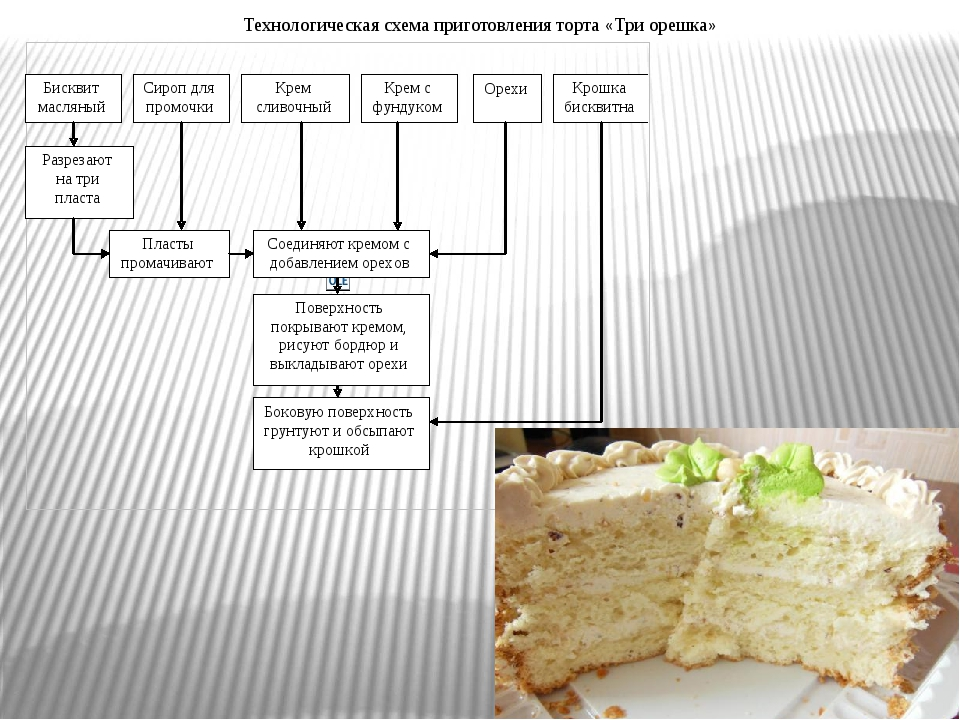 Технологическая схема приготовления торта «Три орешка»