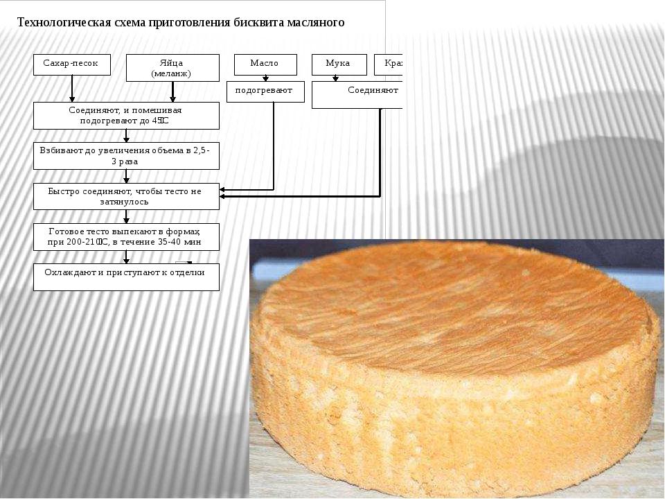 Технологическая схема приготовления бисквита масляного
