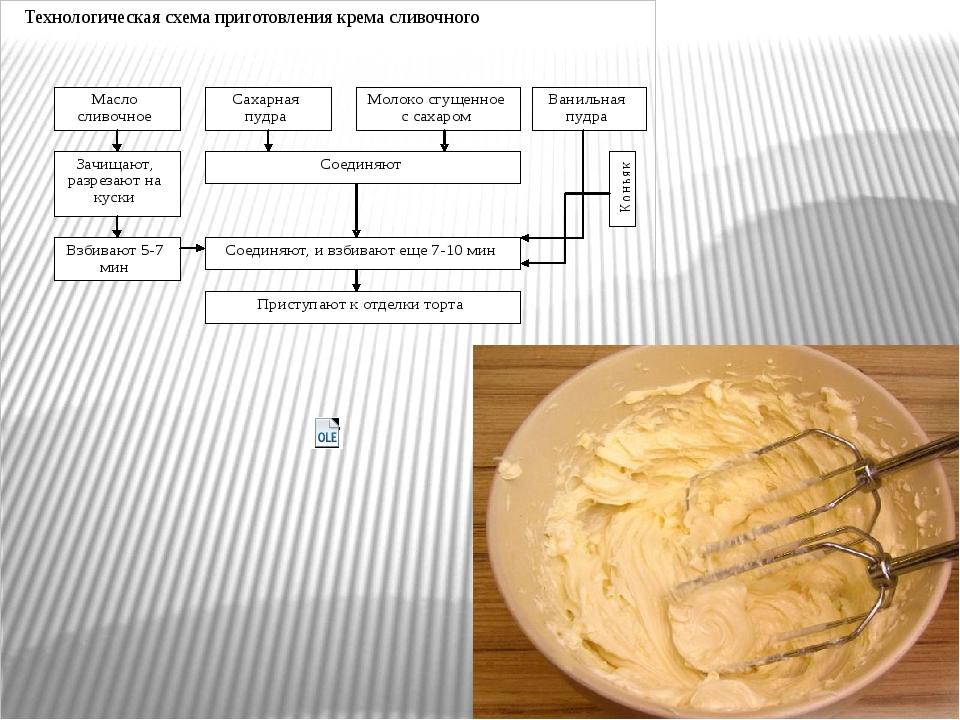 Технологическая схема приготовления крема сливочного