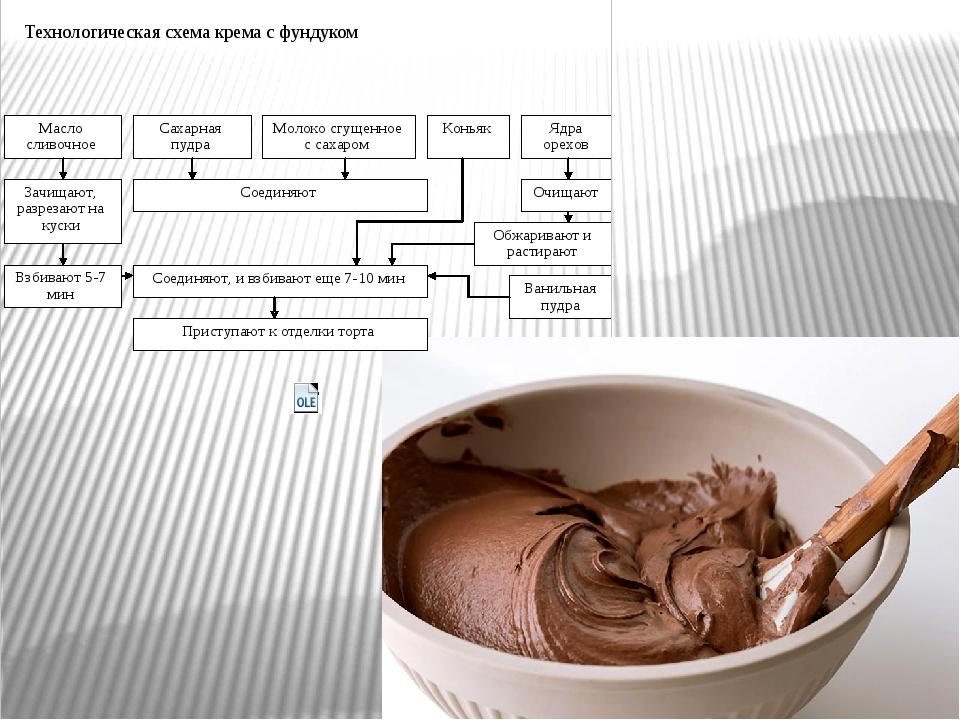 Технологическая схема крема с фундуком