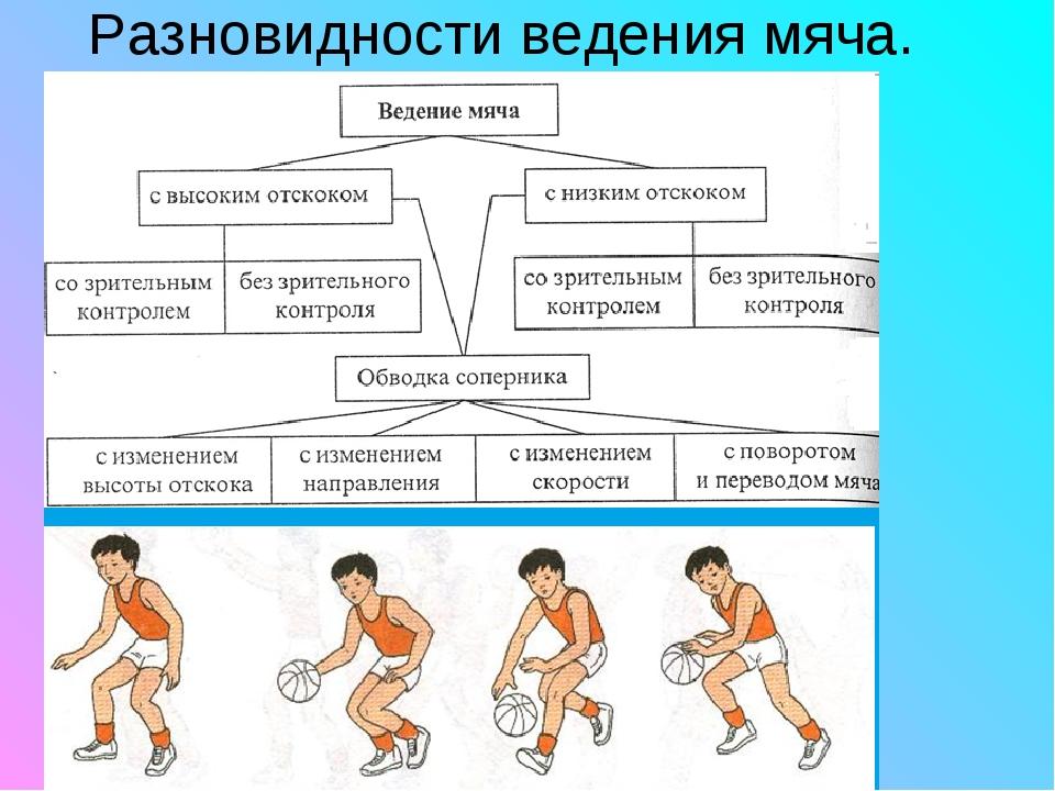 Разновидности ведения мяча.