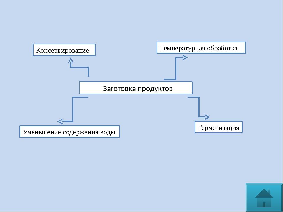 Квашение является комбинацией биологической консервации кислотами и засолки....