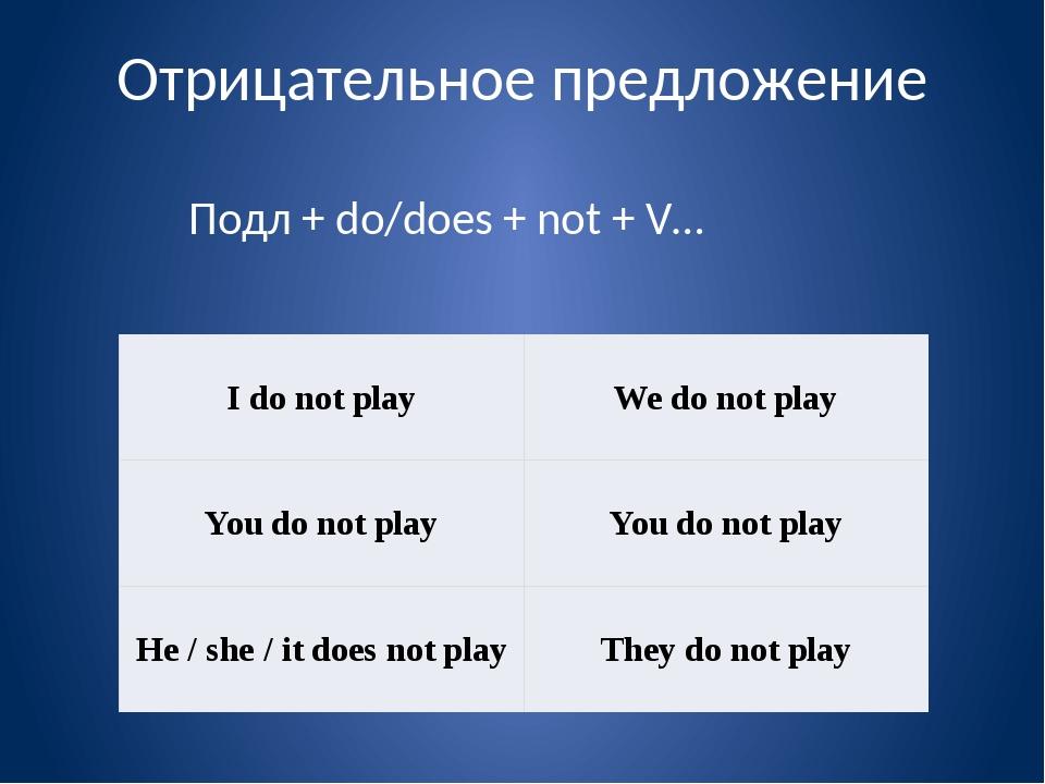 Отрицательное предложение Подл + do/does + not + V… Idonotplay We do not play...