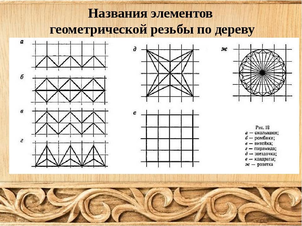 Названия элементов геометрической резьбы по дереву