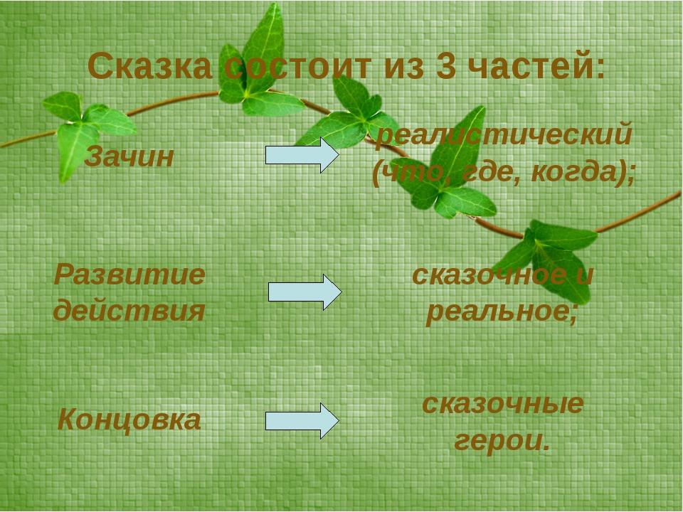 Сказка состоит из 3 частей: Зачин Развитие действия Концовка реалистический...