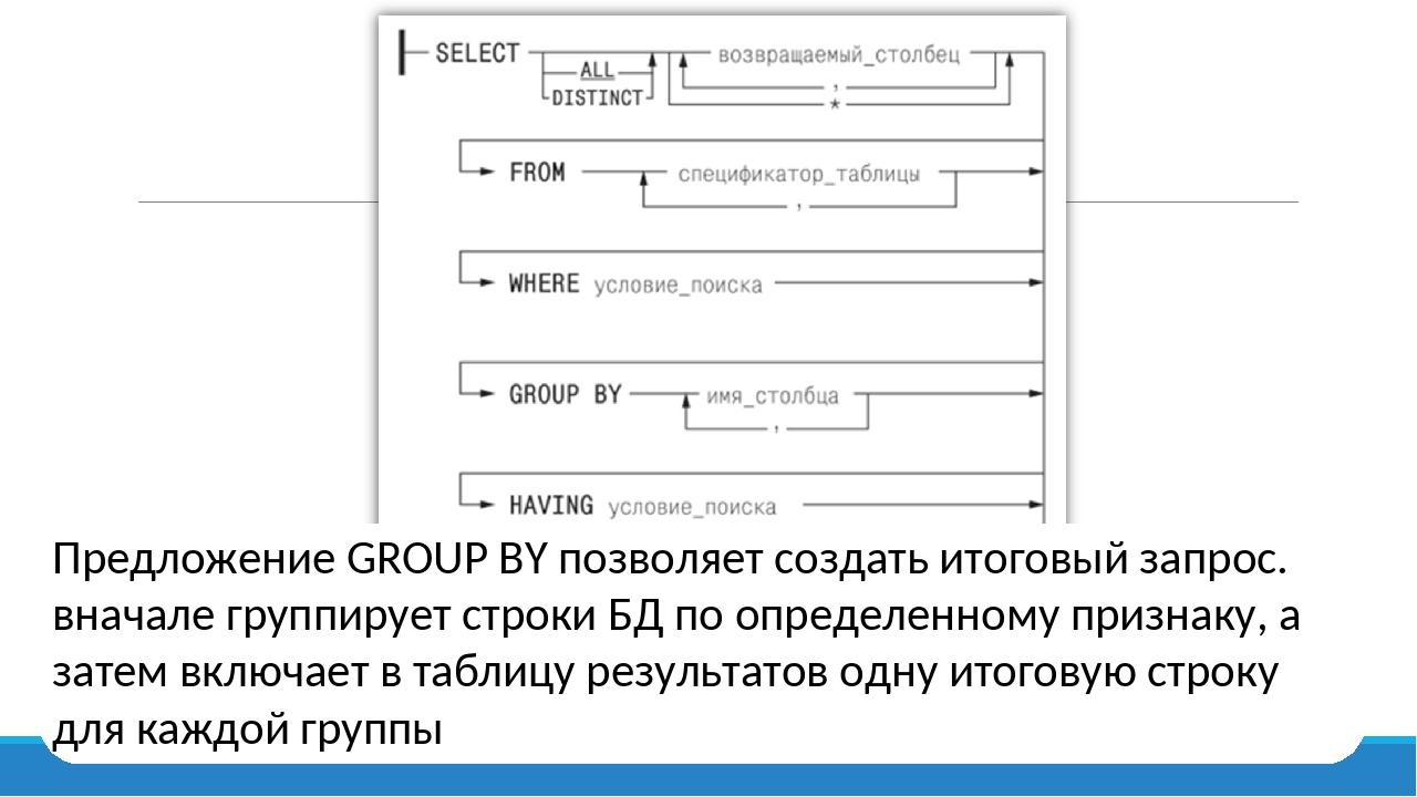 Предложение GROUP BY позволяет создать итоговый запрос. вначале группирует с...