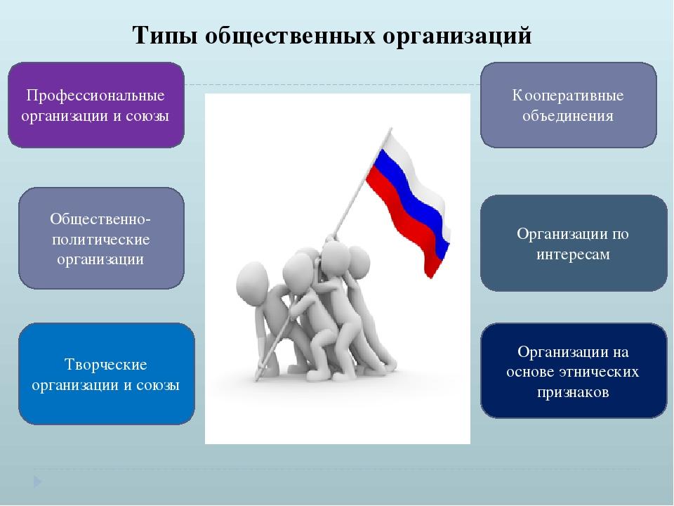 Типы общественных организаций Профессиональные организации и союзы Общественн...