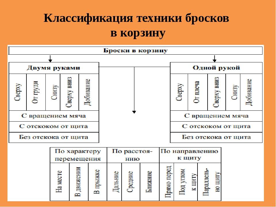Классификация техники бросков в корзину
