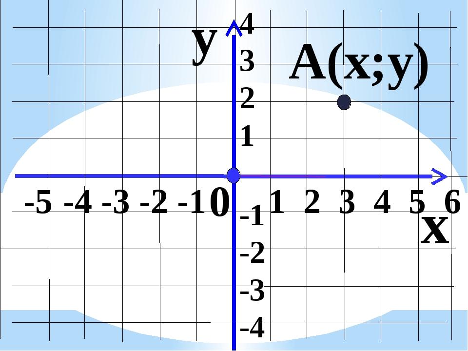 y x -5 -4 -3 -2 -1 1 2 3 4 5 6 4 3 2 1 -1 -2 -3 -4 0 А(х;у)