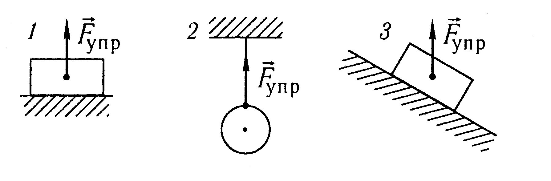 картинка с ошибками по физике
