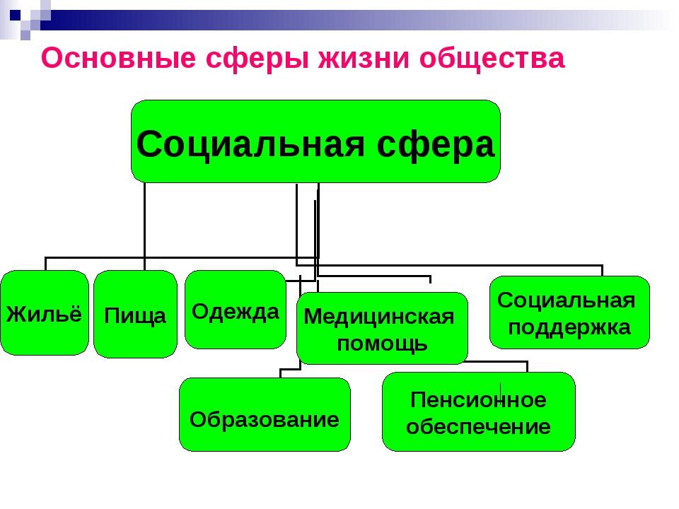 Основные сферы жизни общества