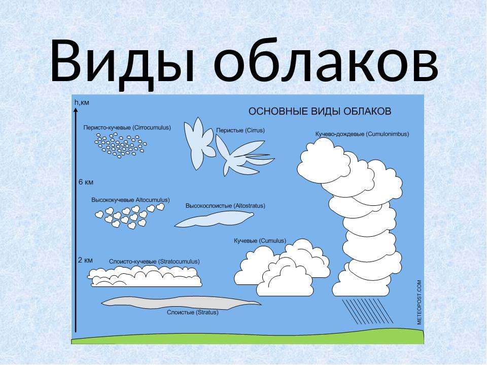 название облаков и картинки подающих сбросных каналов