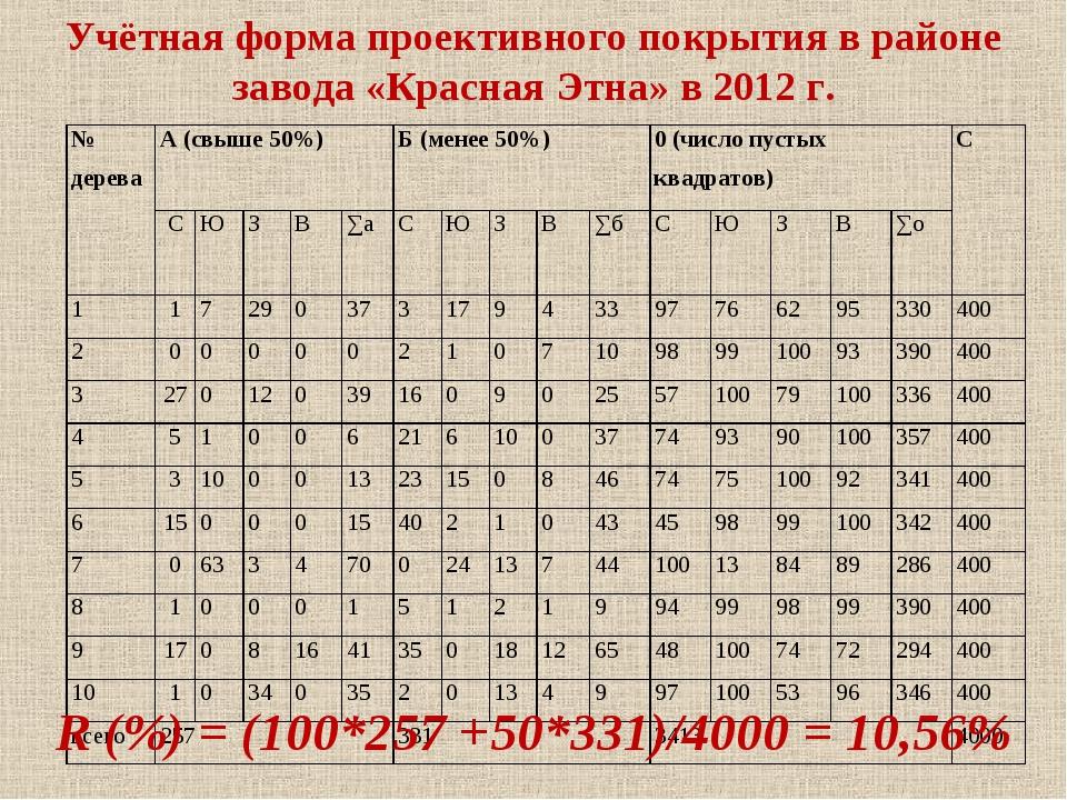 Учётная форма проективного покрытия в районе завода «Красная Этна» в 2012 г....
