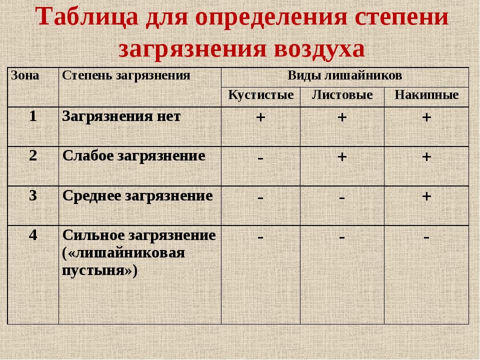 Таблица для определения степени загрязнения воздуха ЗонаСтепень загрязнения...