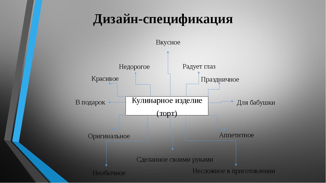 Дизайн-спецификация Вкусное Радует глаз Праздничное Для бабушки Аппетитное Не...