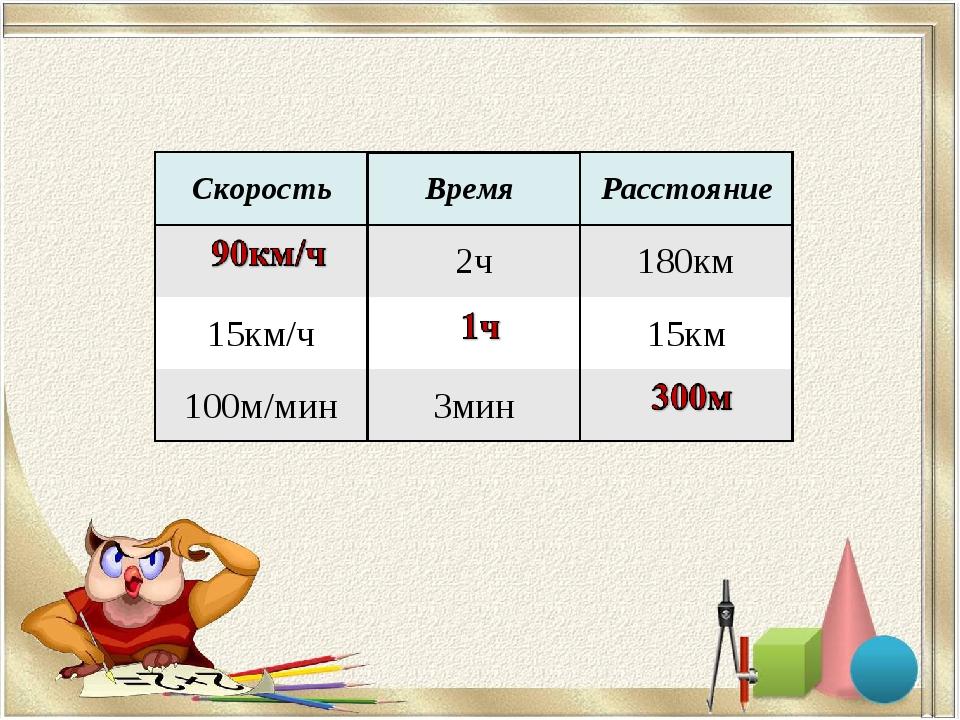 СкоростьВремя Расстояние 2ч180км 15км/ч15км 100м/мин3мин