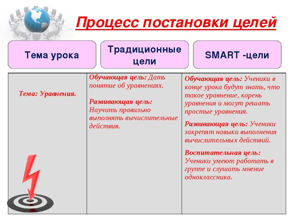 Тема урока SMART -цели Традиционные цели Процесс постановки целей Тема: Уравн...