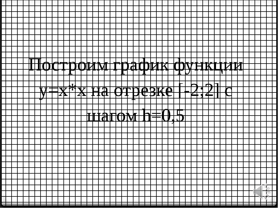 Задача Построим график функции у=х*х на отрезке [-2;2] с шагом h=0,5