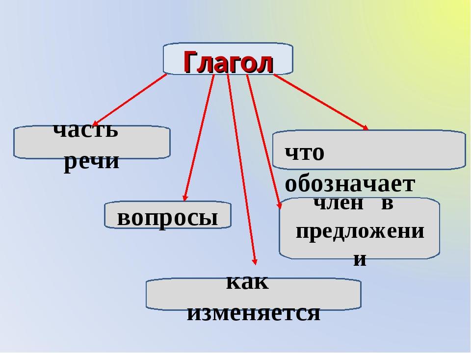 Глагол часть речи что обозначает вопросы член в предложении как изменяется