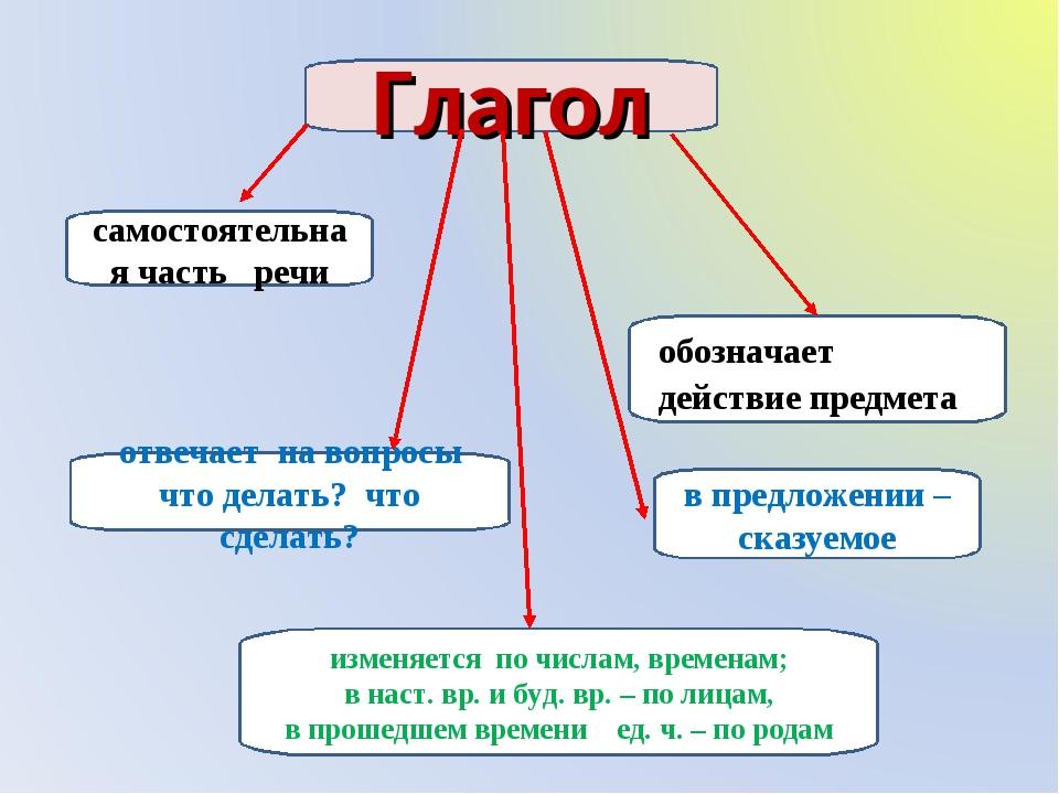 Глагол самостоятельная часть речи обозначает действие предмета отвечает на во...