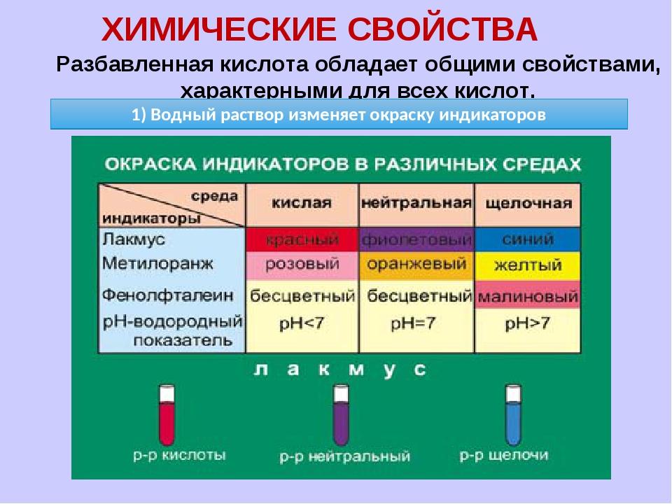 ХИМИЧЕСКИЕ СВОЙСТВА Разбавленная кислота обладает общими свойствами, характер...