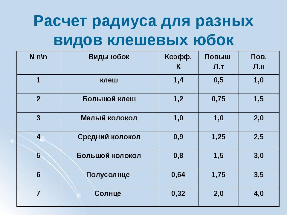 Расчет радиуса для разных видов клешевых юбок