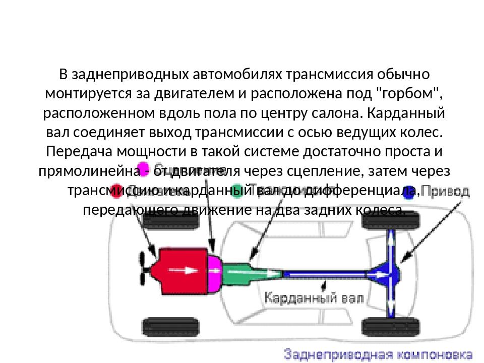 В заднеприводных автомобилях трансмиссия обычно монтируется за двигателем и р...