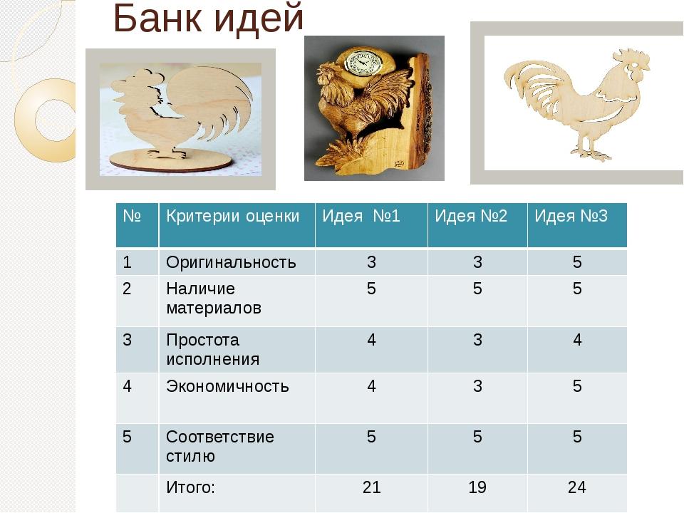 Банк идей № Критерии оценки Идея №1 Идея №2 Идея №3 1 Оригинальность 3 3 5 2...