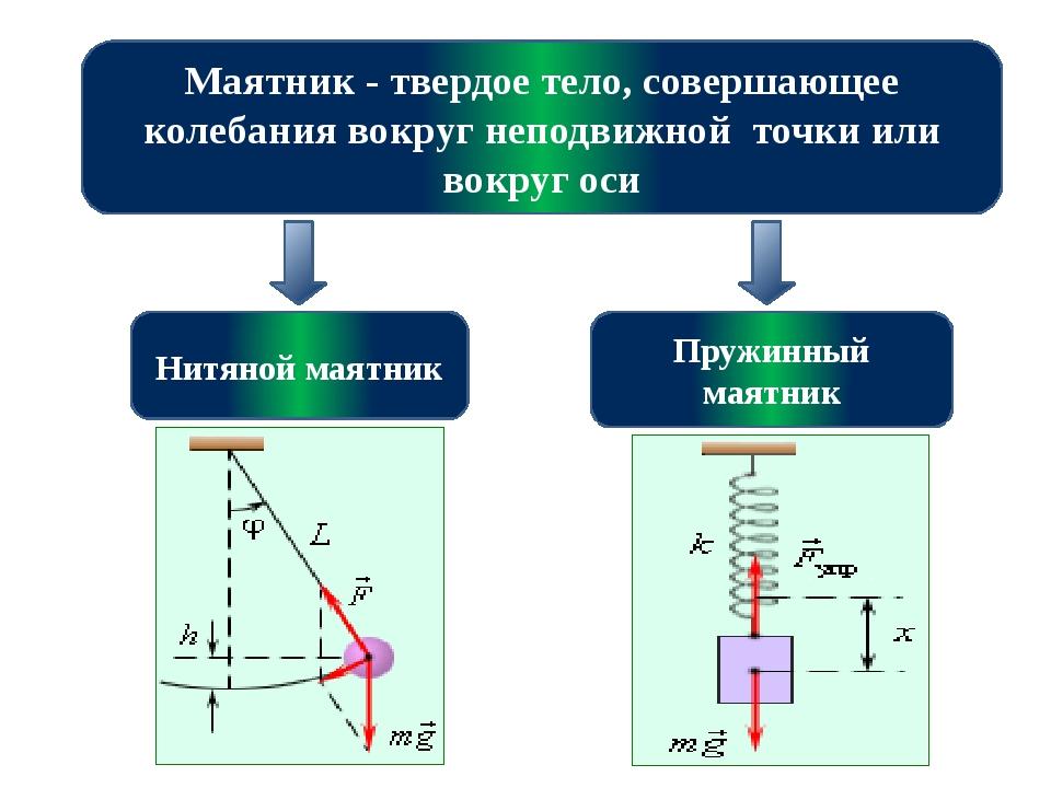 Маятник - твердое тело, совершающее колебания вокруг неподвижной точки или во...