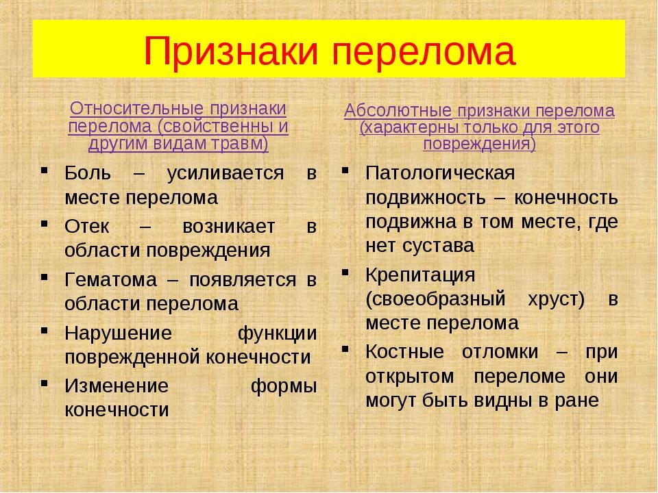 Признаки перелома Относительные признаки перелома (свойственны и другим видам...