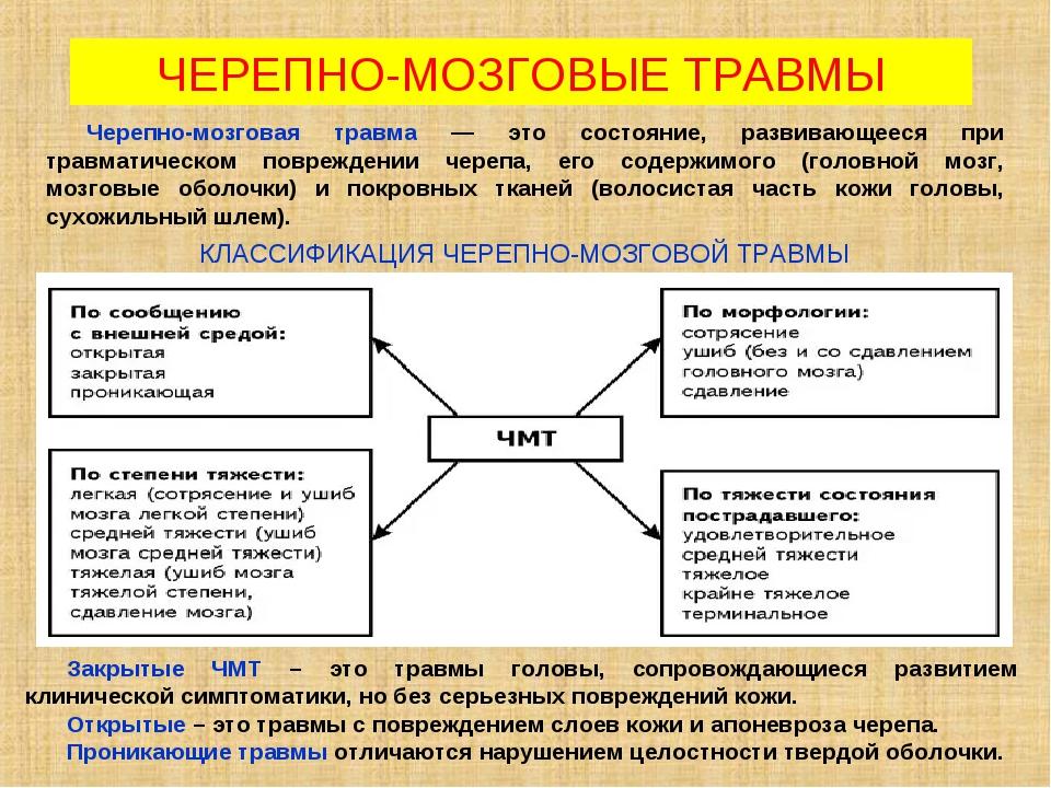 КЛАССИФИКАЦИЯ ЧЕРЕПНО-МОЗГОВОЙ ТРАВМЫ ЧЕРЕПНО-МОЗГОВЫЕ ТРАВМЫ Закрытые ЧМТ –...