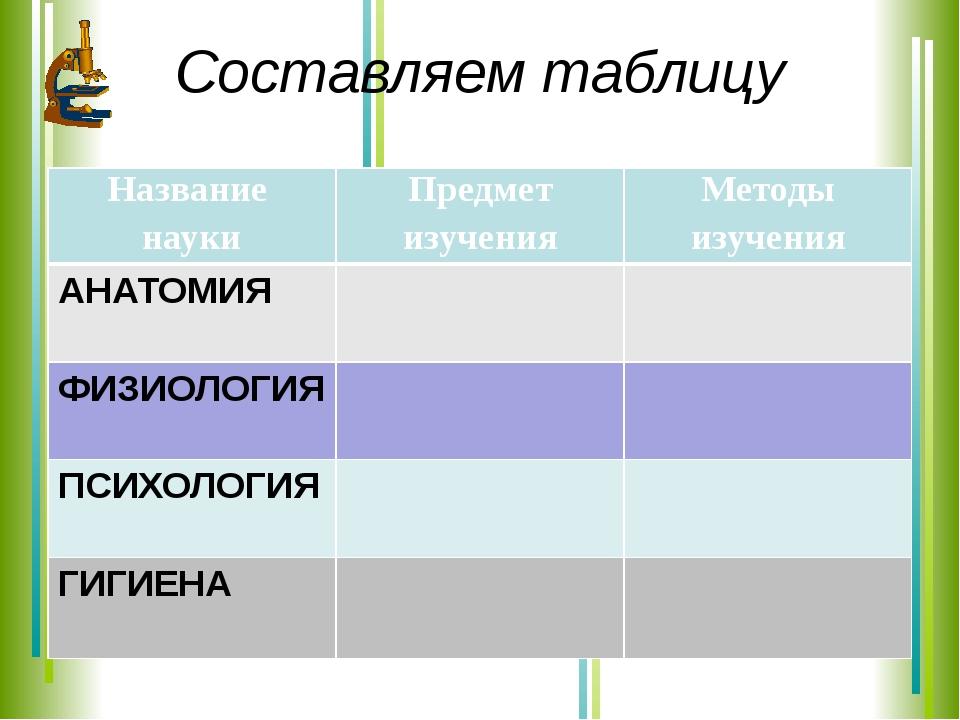 Составляем таблицу Название науки Предмет изучения Методы изучения АНАТОМИЯ Ф...