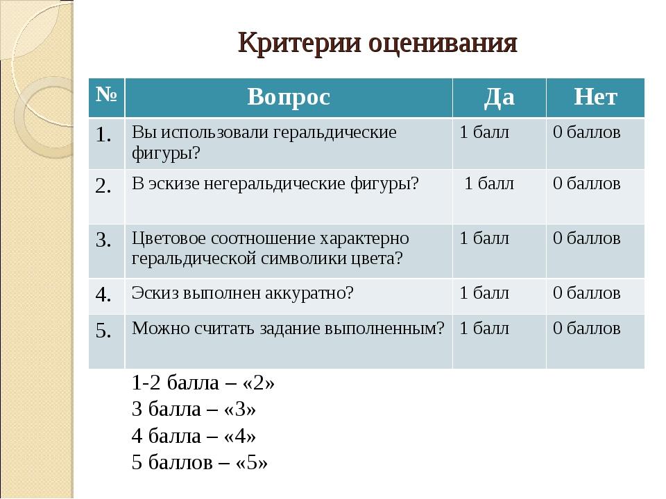 Критерии оценивания 1-2 балла – «2» 3 балла – «3» 4 балла – «4» 5 баллов – «5...