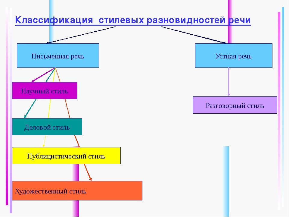 Классификация стилевых разновидностей речи Письменная речь Устная речь Научны...