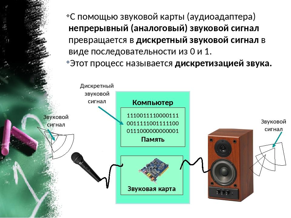 Звуковой сигнал Дискретный звуковой сигнал Звуковой сигнал С помощью звуковой...