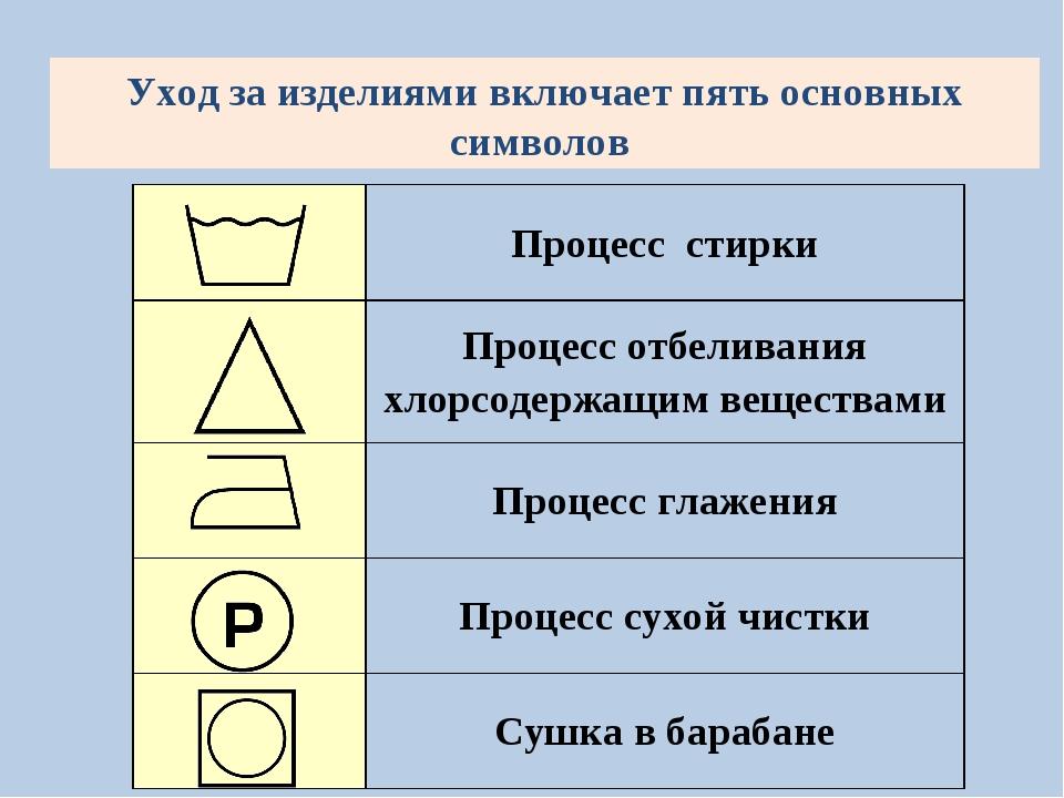Уход за изделиями включает пять основных символов Процесс стирки Процесс от...