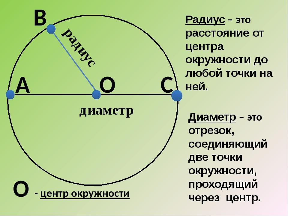 О В радиус А С диаметр Радиус – это расстояние от центра окружности до любой...