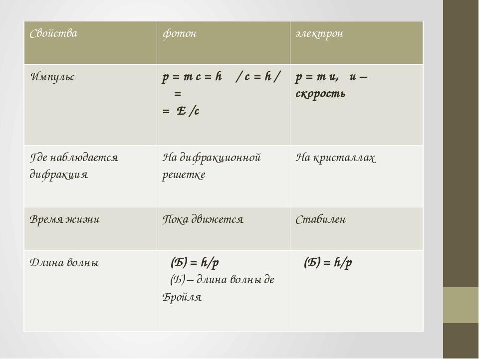 утяшева, фотон и электрон таблица нас найдете деревянные