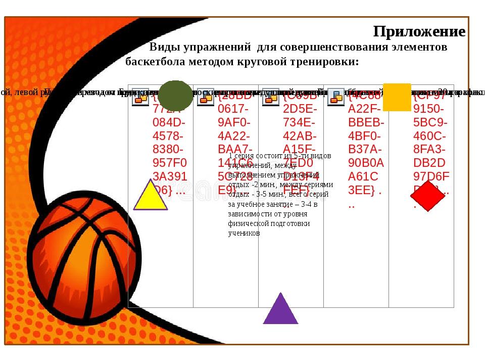 Приложение Виды упражнений для совершенствования элементов баскетбола методом...