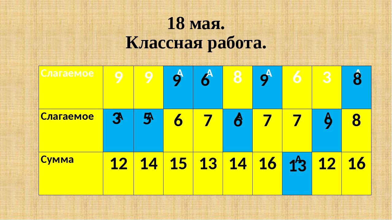 18 мая. Классная работа. 9 6 6 9 13 9 8 Слагаемое 9 9   8  6 3  Слагаемое...